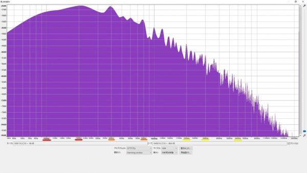 HLN シングルモード 周波数特性