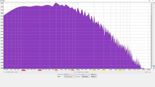 FretWraps 100均リストバンド 周波数特性