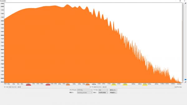 goot(グット) / 銀メッキ部品用はんだ SD-64 周波数特性