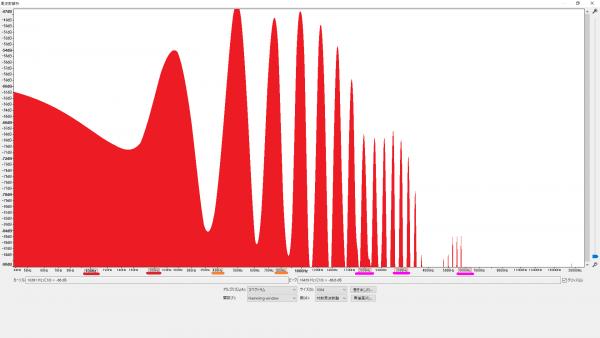 ERNIEBALL Super Slinky #2223 倍音特性の比較(B3/246.942Hz)