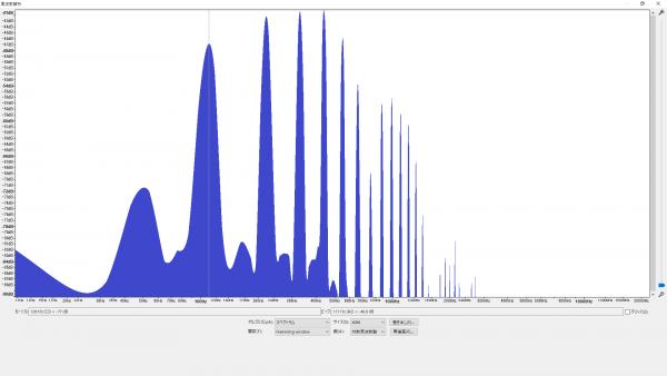倍音特性の比較 (A2/110.00Hz) 小型で絶妙な家庭用ウクレレ サドル