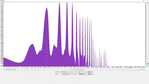 倍音特性の比較 (A2/110.00Hz) ブラスサドル